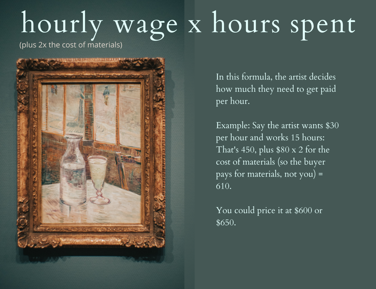 In this formula for pricing artwork, the artist decides how much they want to get paid per hour.