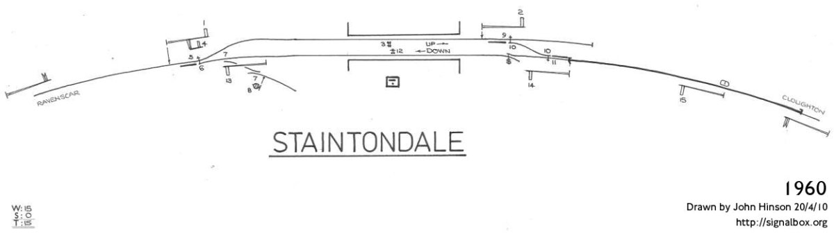 Staintondale on the Whitby & Scarborough Railway, the track and signalling diagram before line closure in 1965. This is more or less what Nunthorpe looked like (minus the numerous sidings).