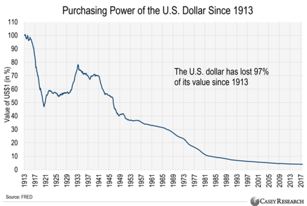 Purchasing Power of the Dollar since 1913