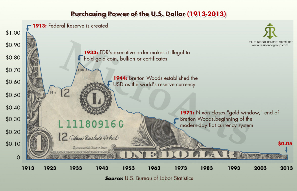 Purchasing Power of the U.S. Dollar 1913-2013