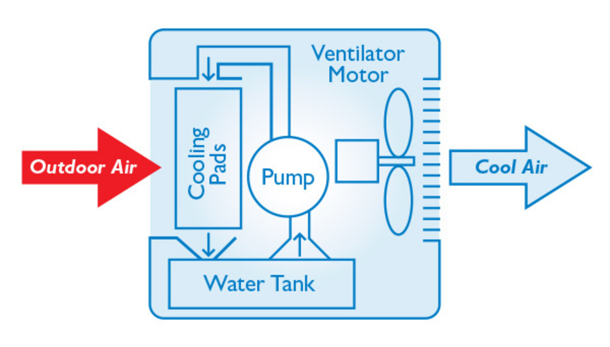 Because the water vapor is not recycled in evaporative coolers, there is no compressor that consumes most of the power in closed-cycle refrigeration.