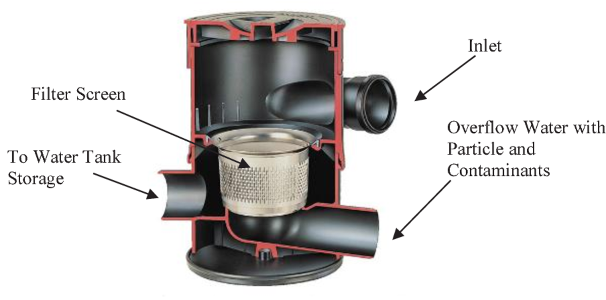 a-rainwater-harvest-system-design-for-your-in-house-plumbing-needs