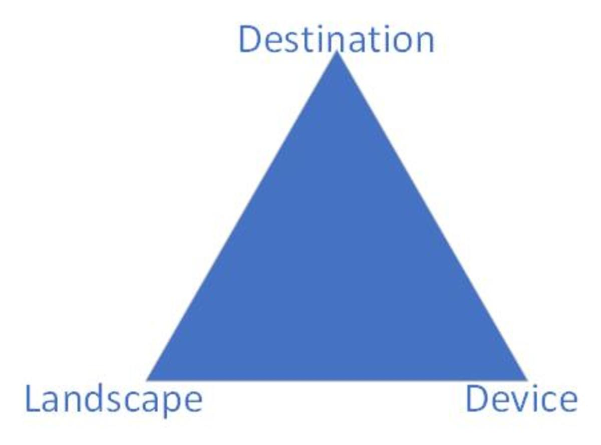 The Enterprise Resource Triangle