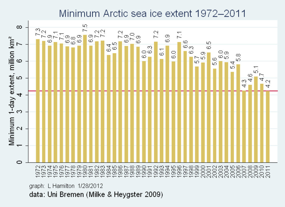 Annual sea ice minimum extent, per University of Bremen data.  Graph by L. Hamilton.
