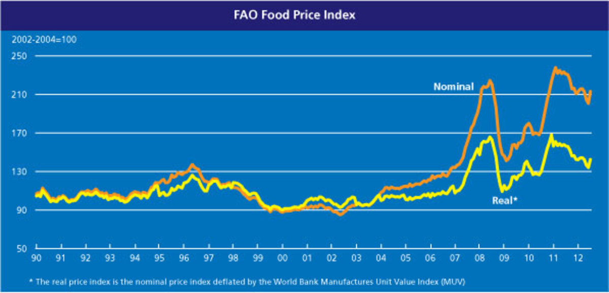 Global food prices 1990-2012.  Image courtesy FAO.