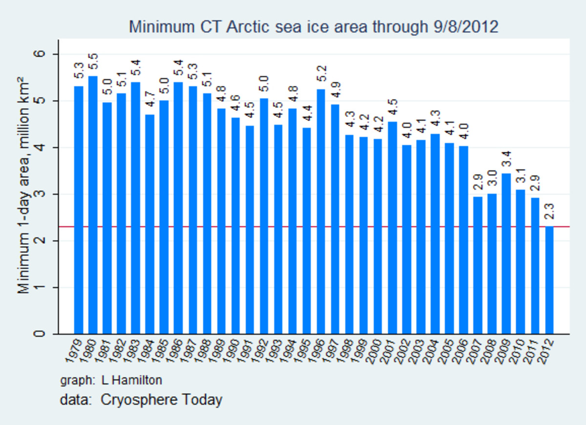 The Cryosphere Today annual sea ice area minima.  Graph courtesy L. Hamilton.