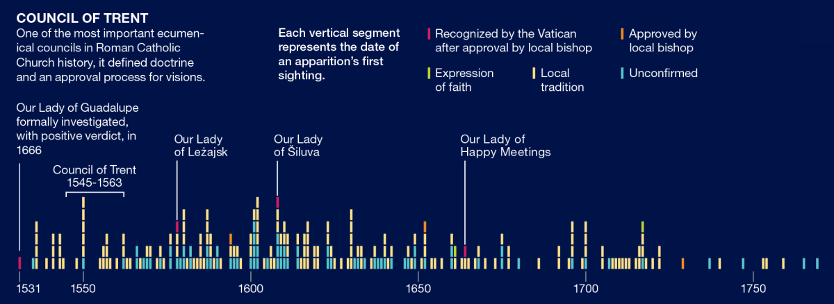 Marian apparitions are not new social phenomena and gave been documented since 1531.