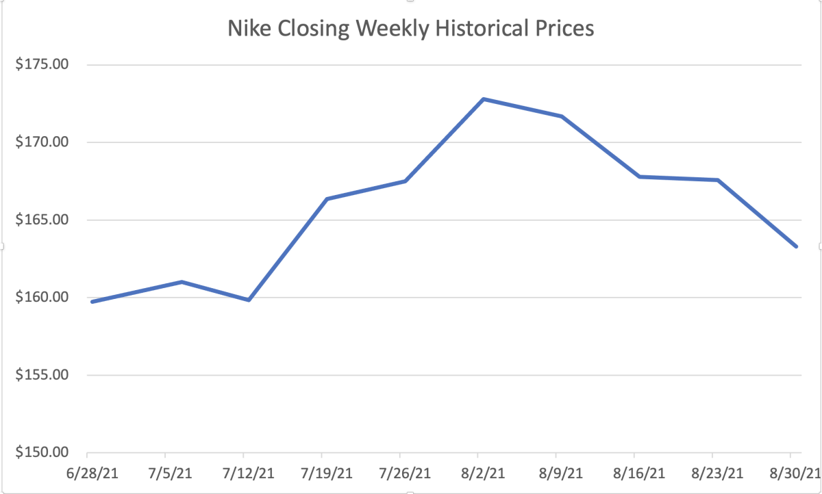 The graph shows Nike historical closing prices of a weekly period.