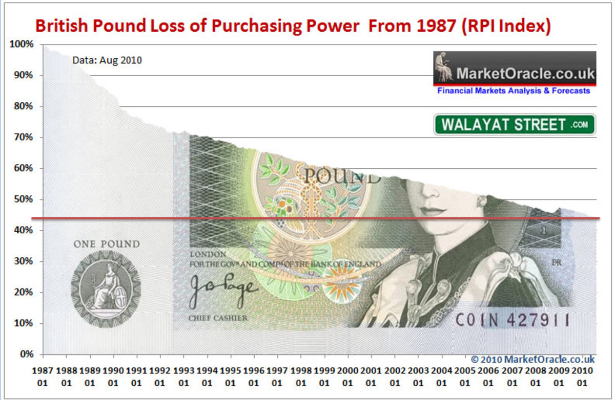 In other words. The Pound in your pocket is worth today? .40P