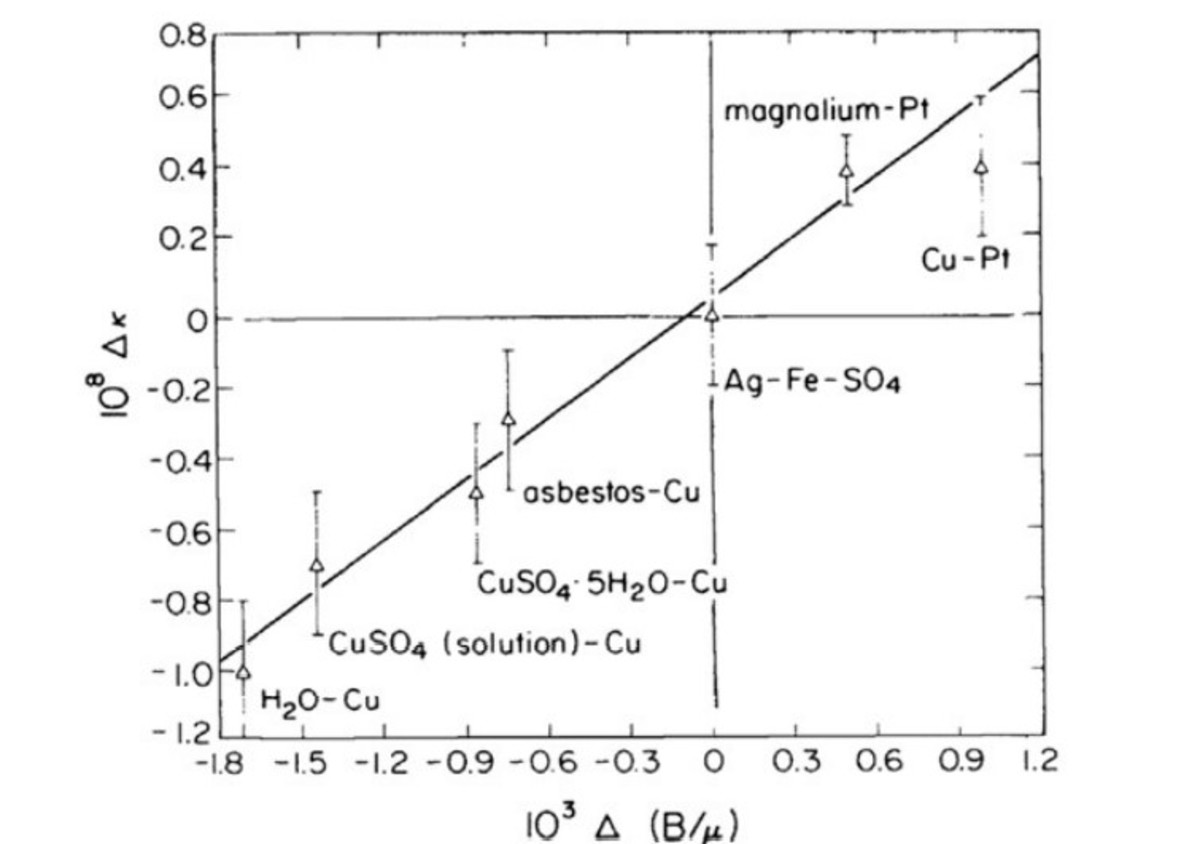 Results for different materials.