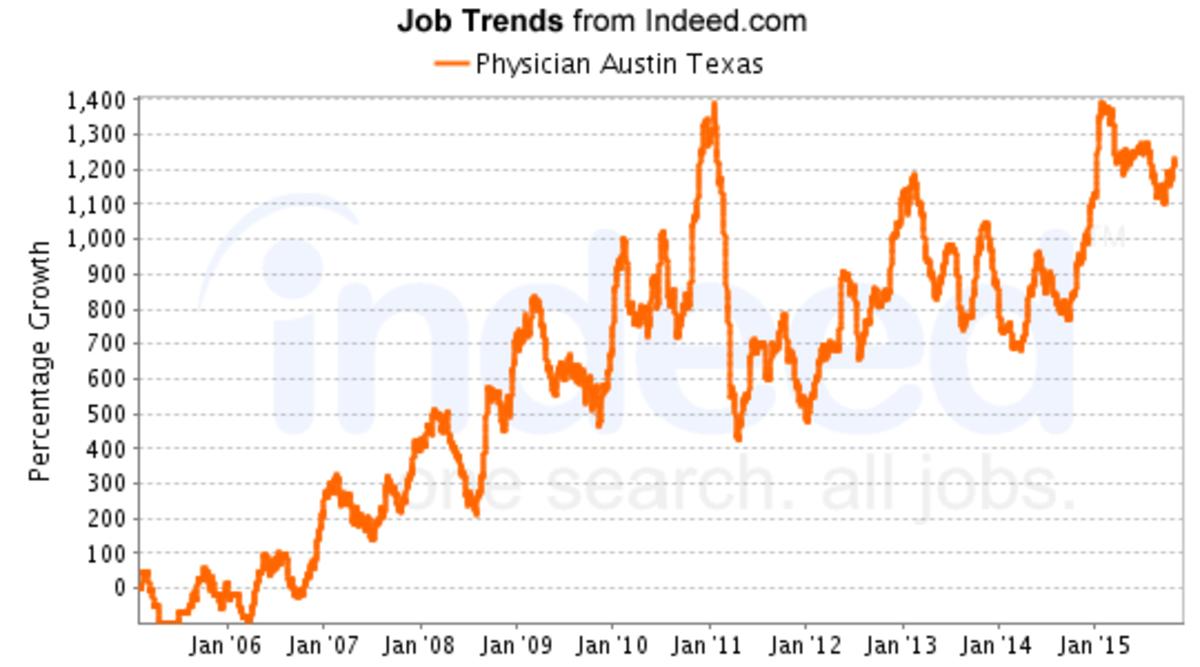 jobs-in-austin