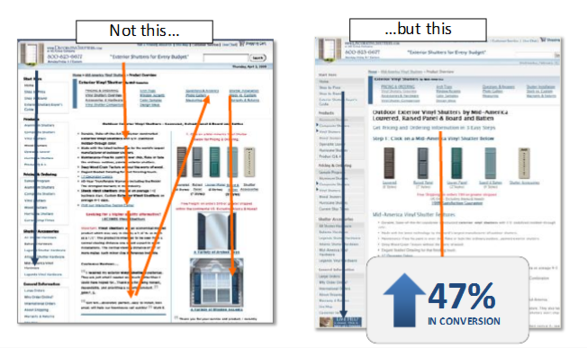 how-to-maximize-conversion-rate-its-all-about-the-user-experience