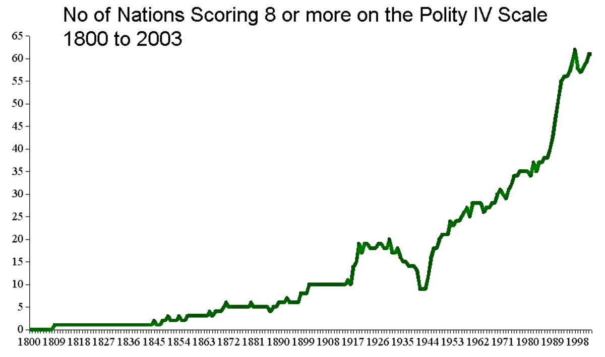 This graph gives an illustration of the rise in nations with free political systems. since 1800. On this freedom graph, nations scoring +8 or more on the Polity IV scale are charted. (On this scale -10 is total autocracy, +10 is full democracy)