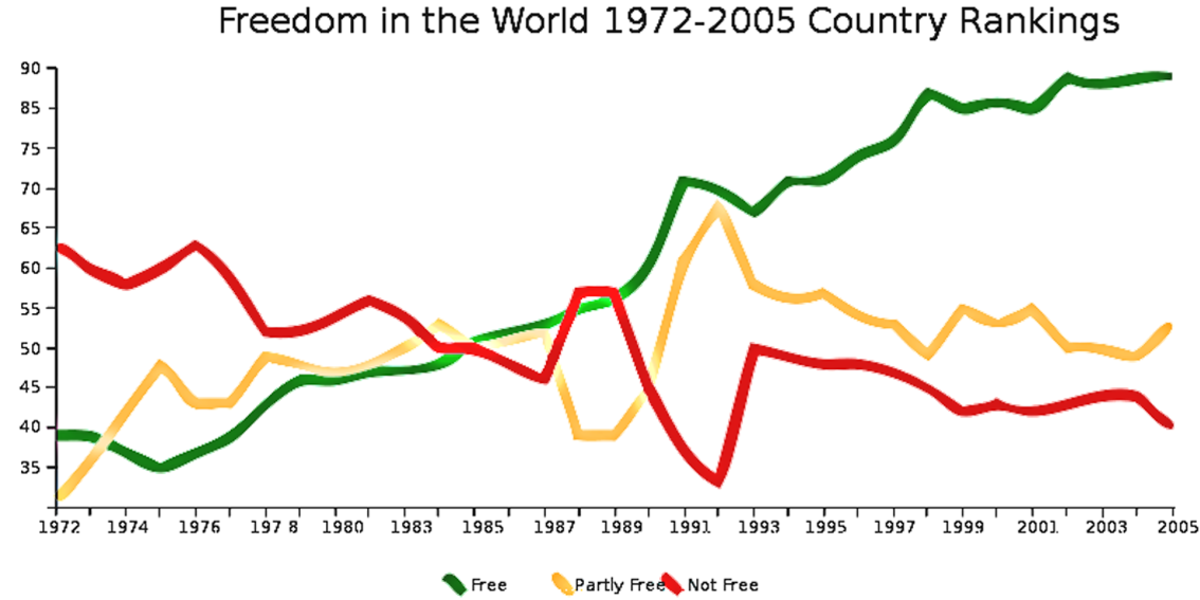 This graph by Freedom House shows the trend away from autocratic illiberal countries (red) to free democracies (green) towards the end of the 20th century