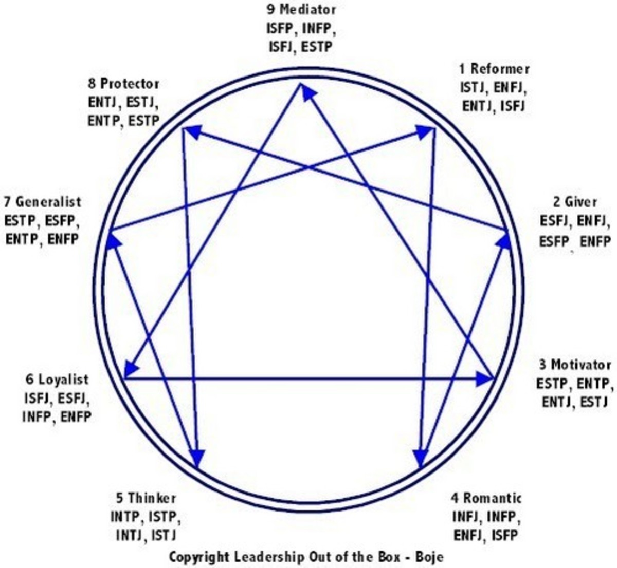 How do I find my Enneagram type?