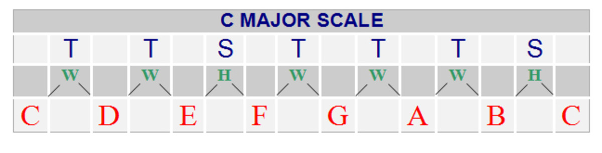 The major scale has become become the most commonly used of all diatonic scales in music