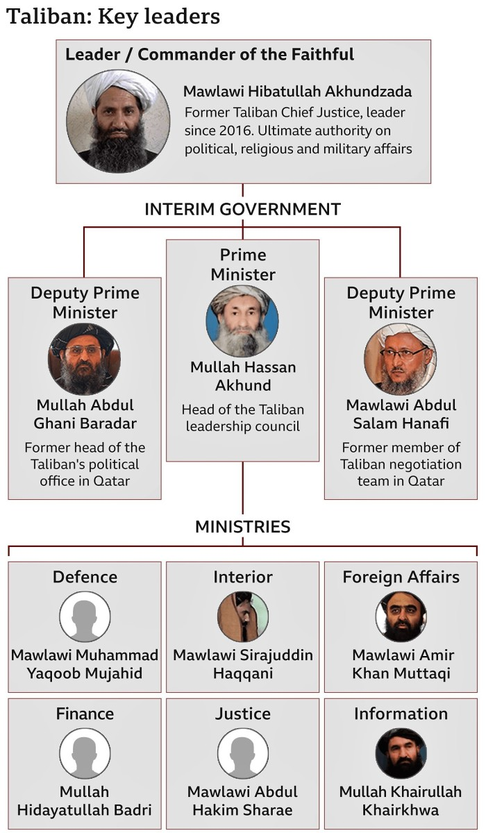 Key Taliban Officials and Ministers in Newly-formed Government