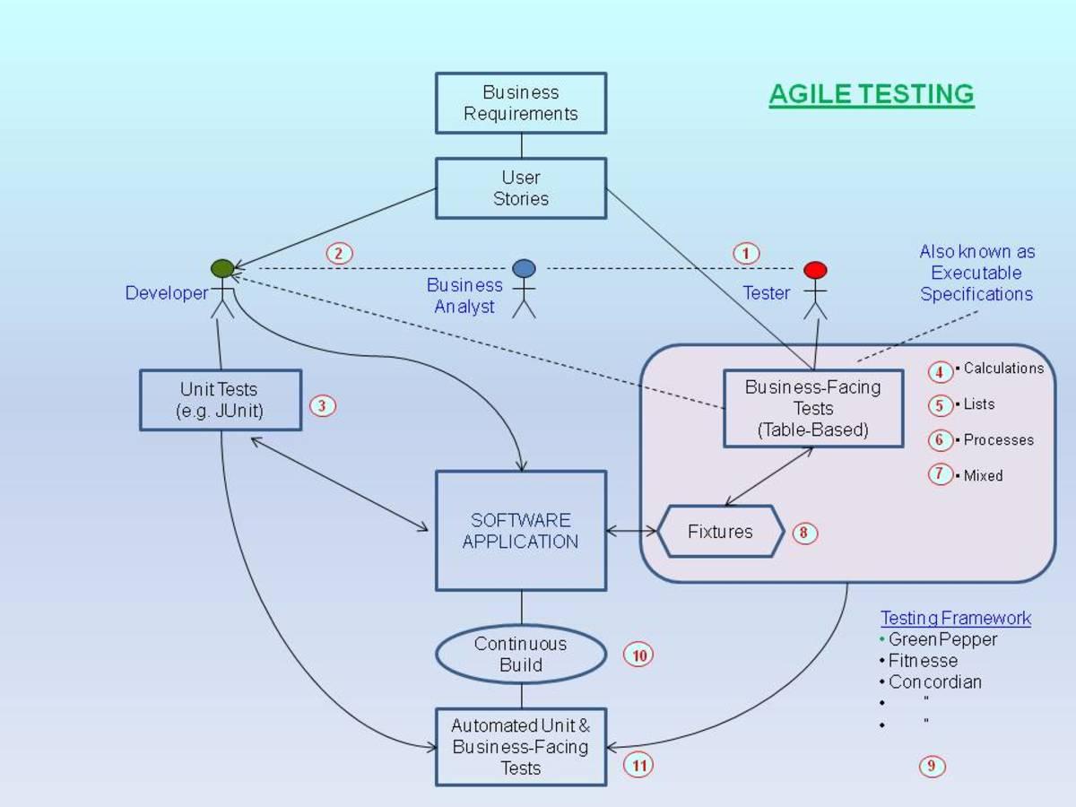 Figure 1 - Agile Testing