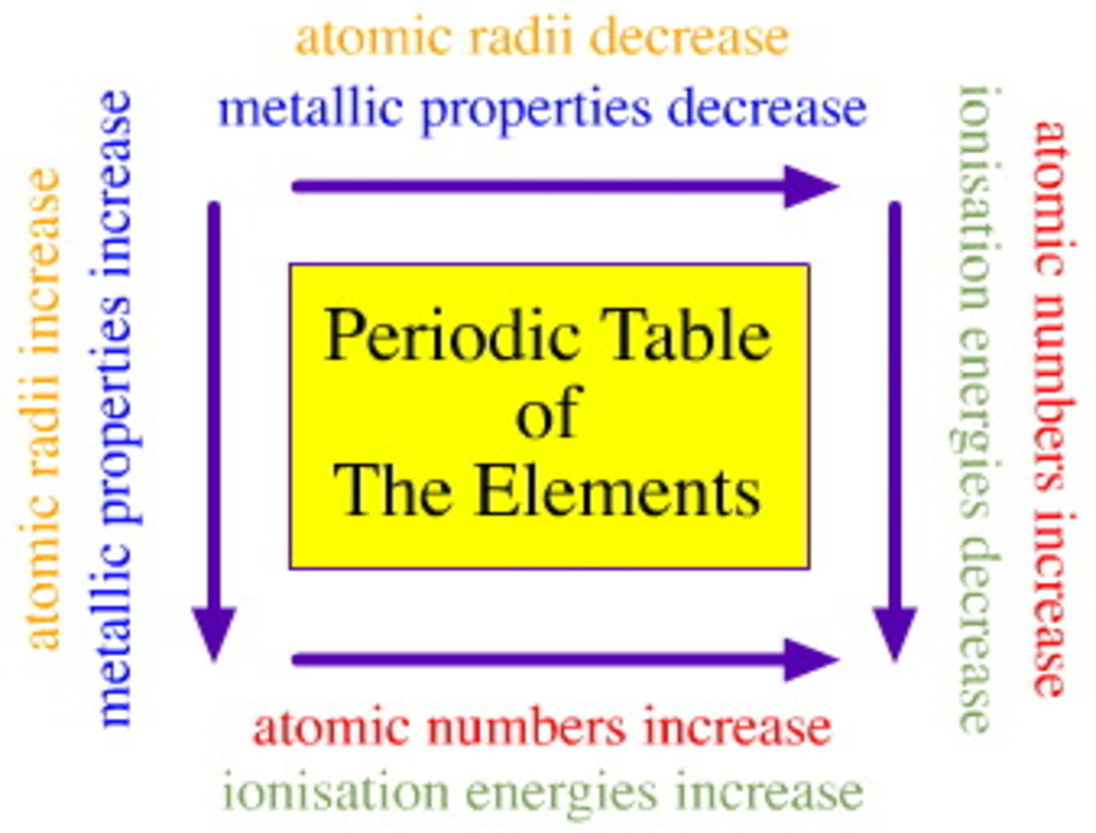 chemistry-notes-on-atomic-structure-electron-configuration-periodic-trends-and-bonding