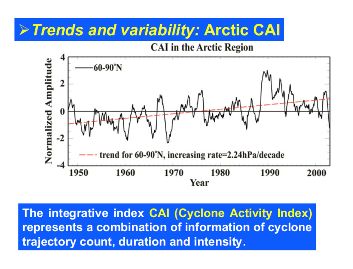 """Arctic storm trends, from Zhang et al (2004), """"Climatology and Interannual Variability of Arctic Cyclone Activity: 1948–2002"""""""