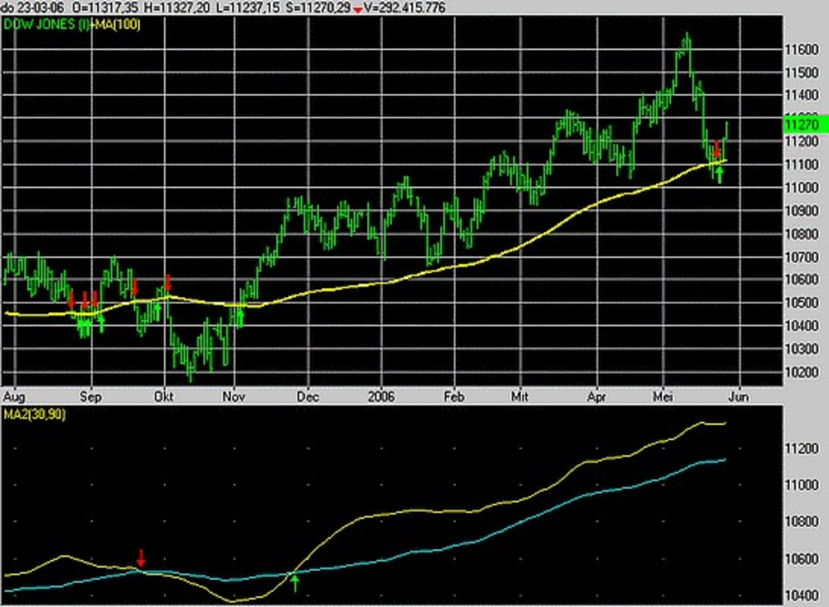 Technical trading chart