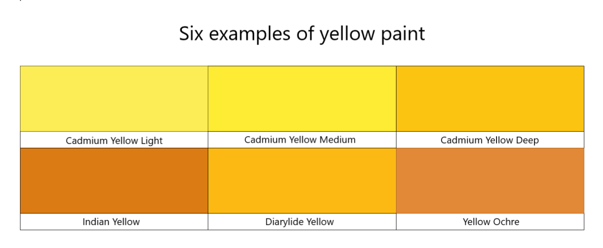 Some yellows show a clear red bias, they are darker and lean more towards orange than true yellow. These colors will make duller greens because red acts as a neutralizer for greens.