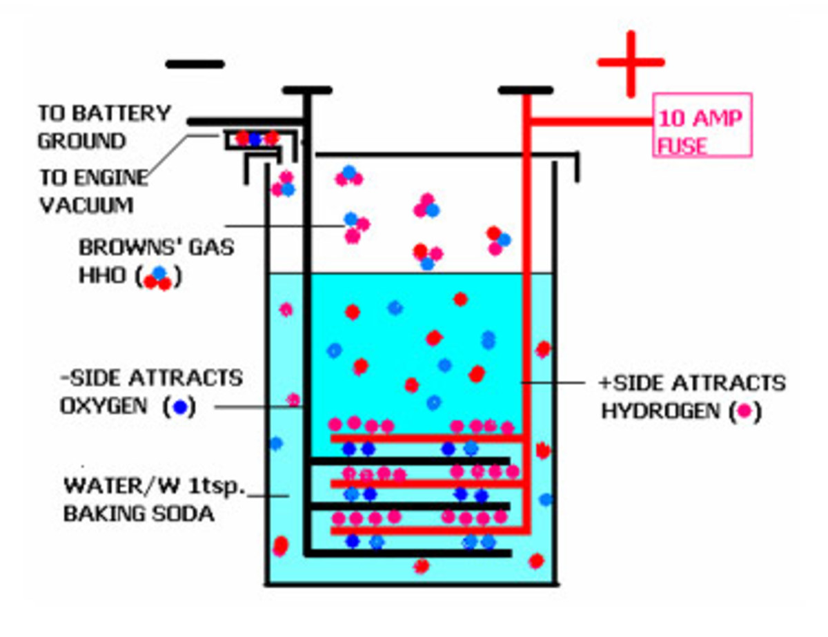 Hydrogen Generator Building Guides