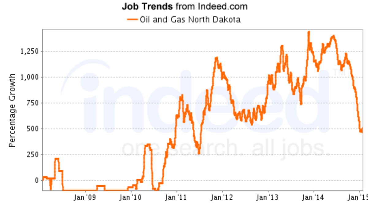 Job numbers advertised began to increase once more in February 2015.