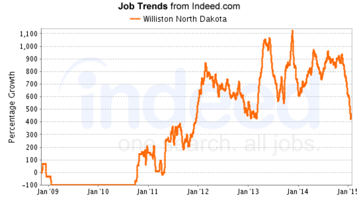 March 2015 showed 1450 open jobs in Williston in SimplyHired.com.