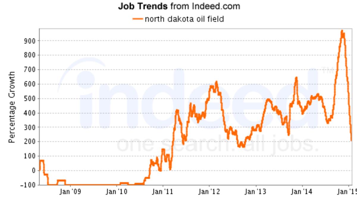 Jobs began increasing in February 2015.