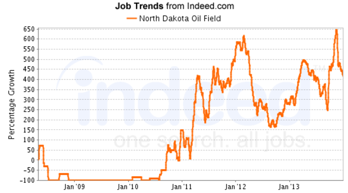 top-10-hot-jobs-in-new-town-oil-boom-2010