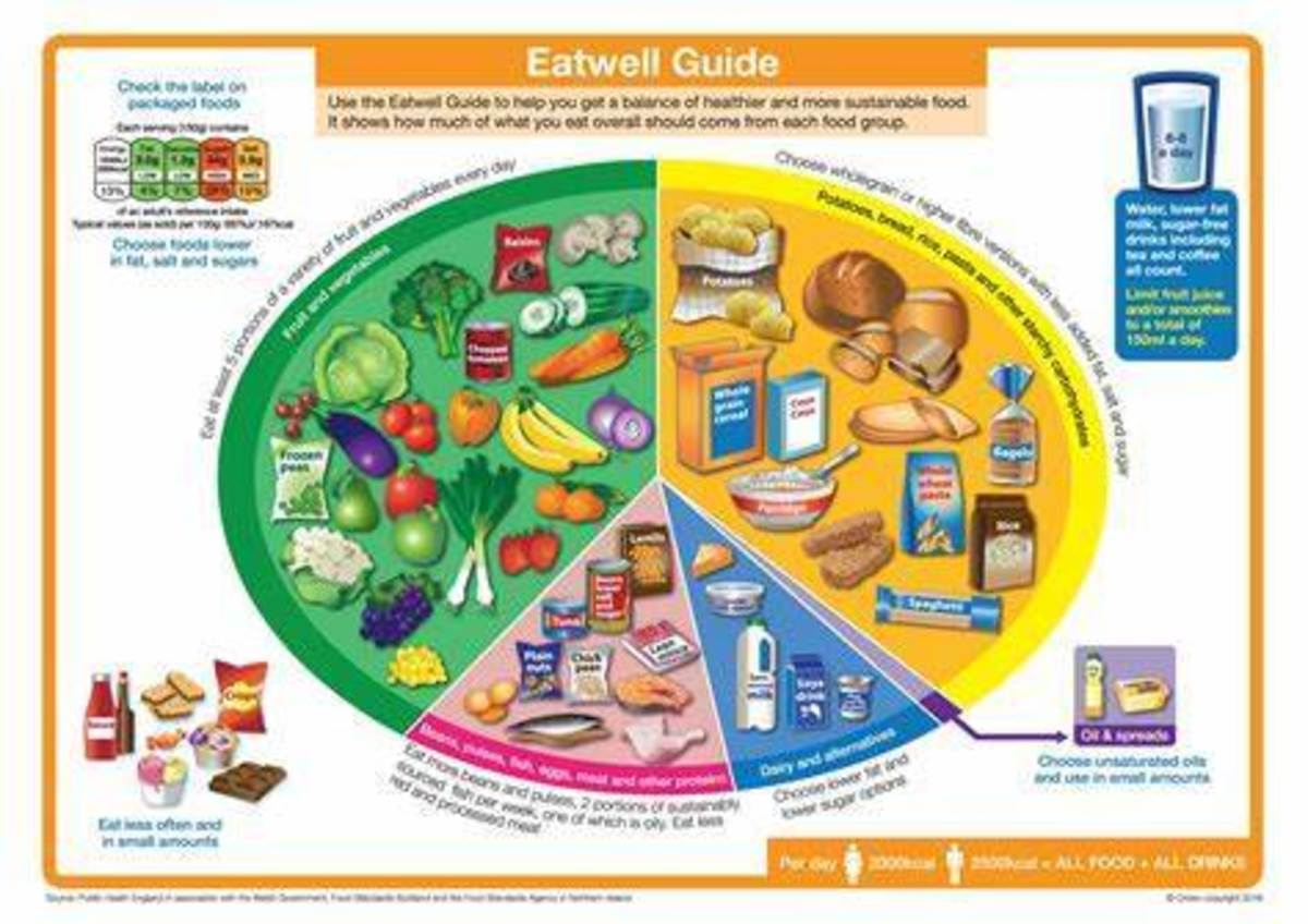 The eatwell plate gives consumers guidance on a balanced diet.